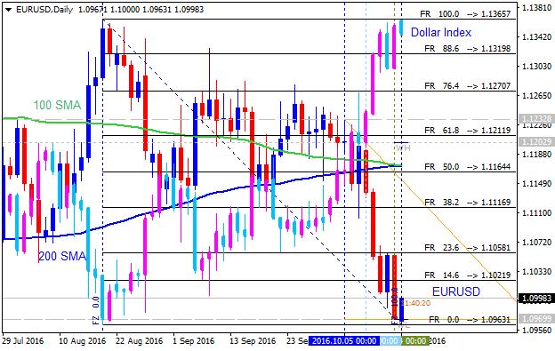 Forex correlation code trading system