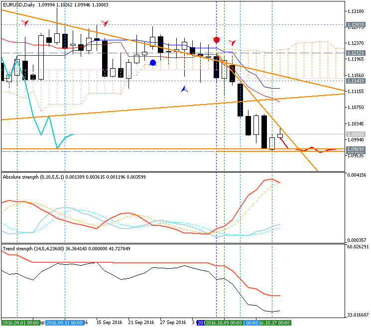 EURUSD Technical Analysis 2016, 16.10 - 23.10: daily bearish to be continuing; weekly breakdown to be started