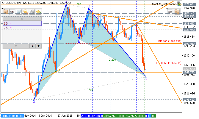 Forecast for Q4'16 - levels for GOLD (XAU/USD)