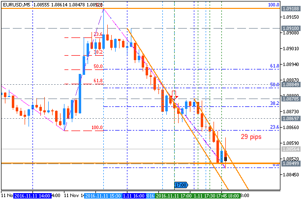 Market Condition Evaluation based on standard indicators in Metatrader 5