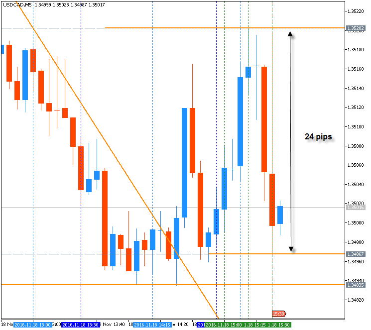 USDCAD Technical Analysis 2016, 13.11 - 20.11: bullish breakout to be continuing with 1.3551 resistance