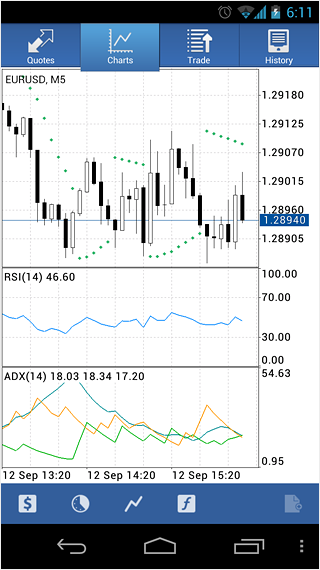 The latest version of MetaTrader 5 for Android now has the
