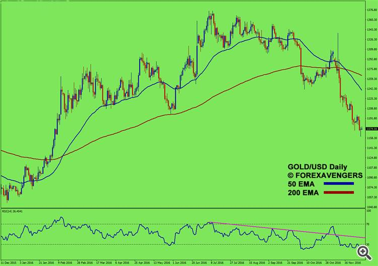 Gold Is In a Downtrend