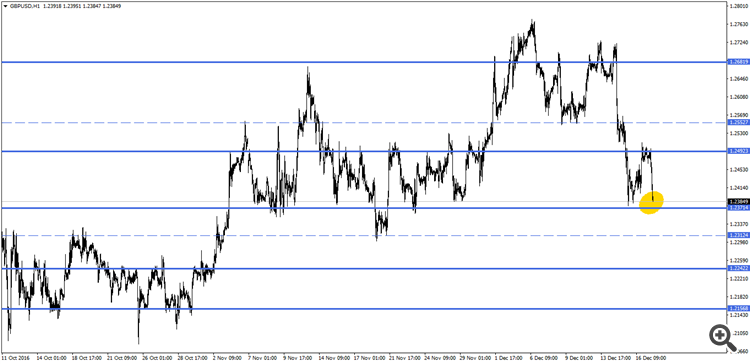 GBPUSD H1 (H4 SR Zones)