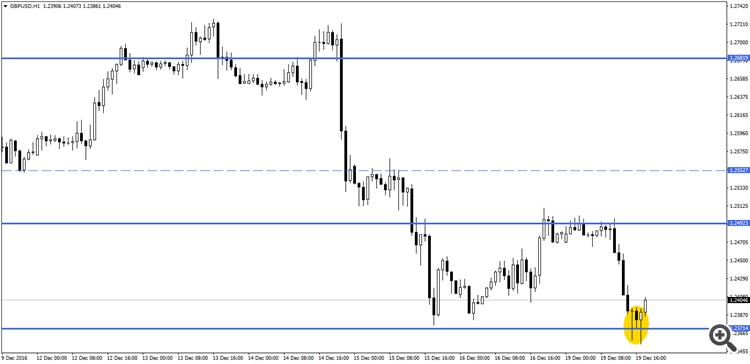 GBPUSDH1 Potential Trade