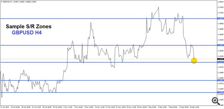 GBPUSD H4 S/R Zones