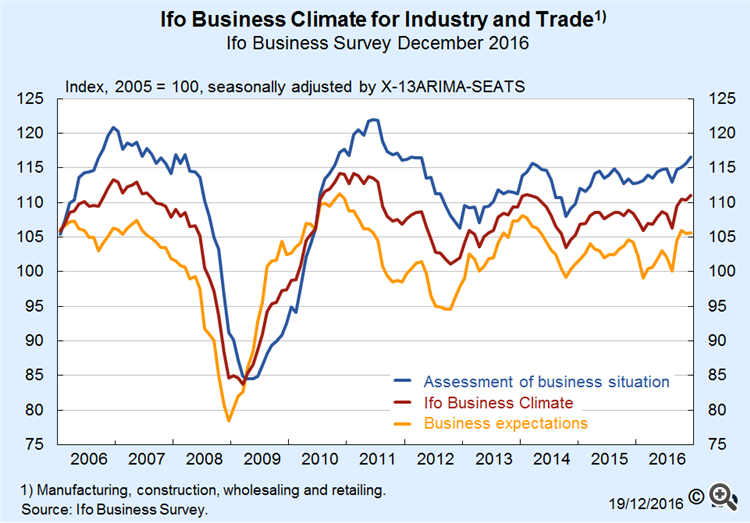 German ifo business climate forex