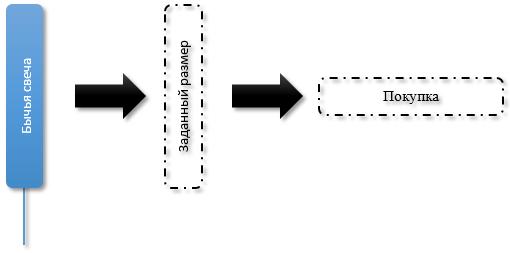 Покупка forex советника как научиться играть на forex