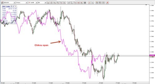 The Secret Of The Ichimoku Trading Accounts Trading Systems