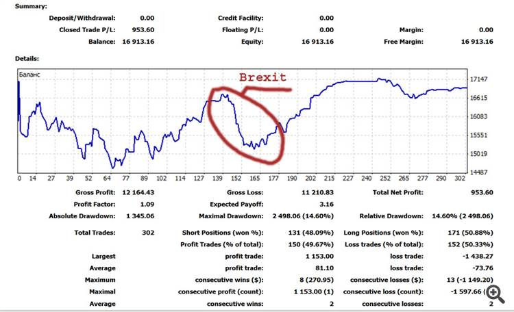 Ocean Breeze and Graalino-Pro real money results 2016