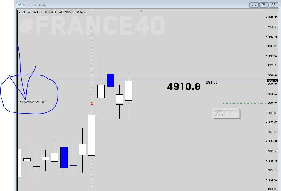 create anchored labels - Automatic Trade - MQL4 and
