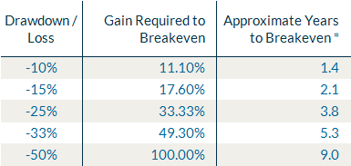 Years to recover after drawdown.