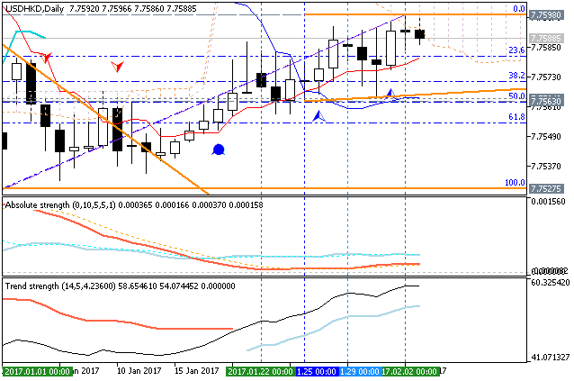 Hang seng trading strategy