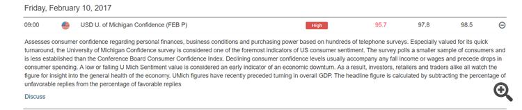 USD consumer confidence