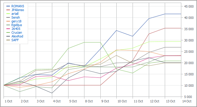 Automated Trading Championship 2012: Second Week: Only Two Members of the Previous TOP-10 Remain