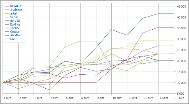 Automated Trading Championship 2012: Только двое удержались в TOP-10