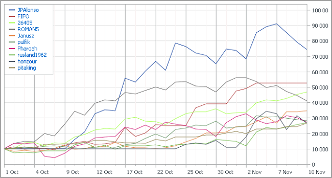 Automated Trading Championship 2012: Sixth Week, Chasing the Leader
