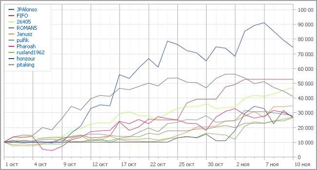 Automated Trading Championship 2012: Шестая неделя, в погоне за лидером