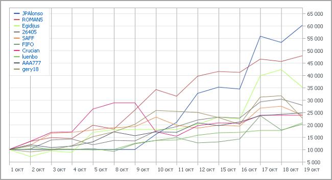Automated Trading Championship 2012: Третья неделя выявила лидеров