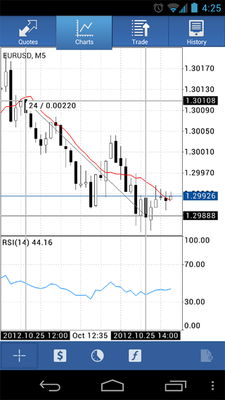 MetaTrader 5 for Android Provided with Extended Authorization, Crosshair Mode and the Ruler