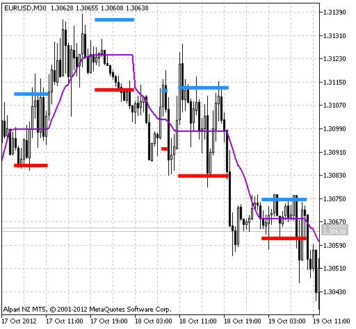 Рис.1 Индикатор MA_Rounding_Channel