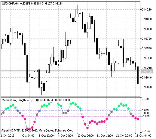 Рис.1 Индикатор AnchoredMomentum