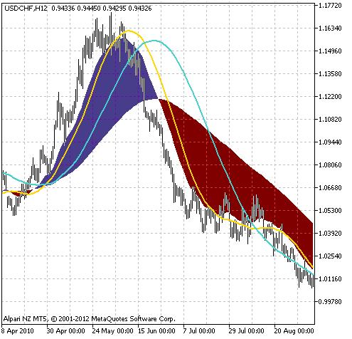 Рис.1 Индикатор 2XMA