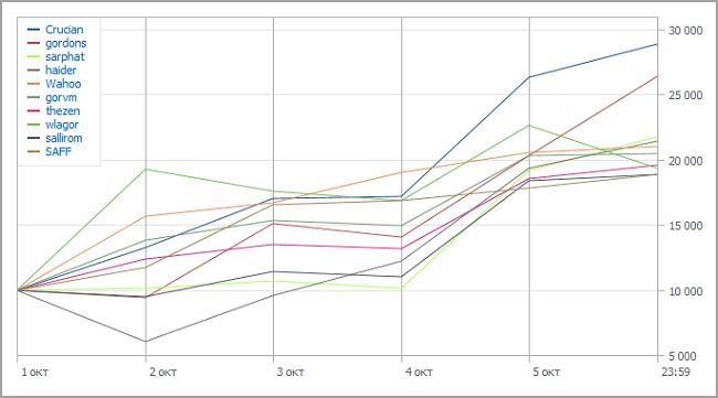 Automated Trading Championship 2012: Первая неделя
