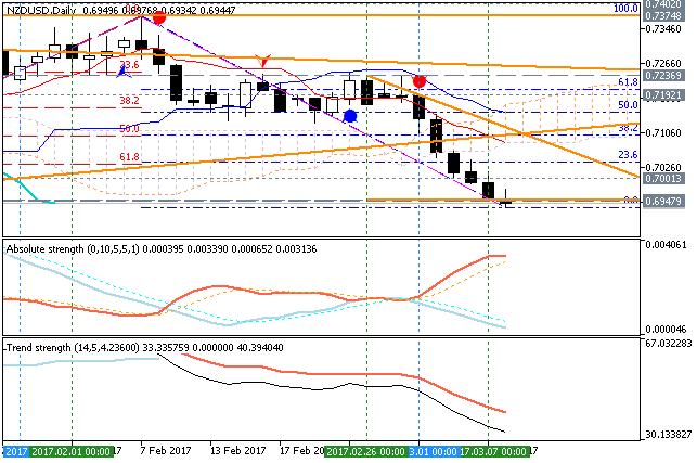 Elliott wave forex trading software 1095 c