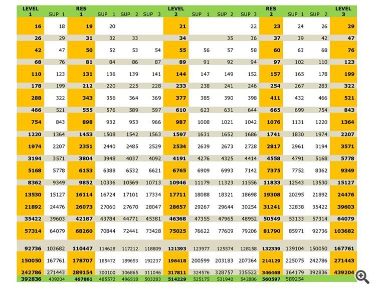 fibanacci sequence series