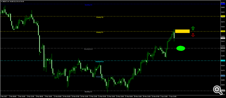Brent Monthly andWweekly support & resistance