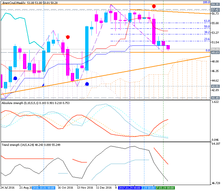 Forecast and levels for Crude Oil