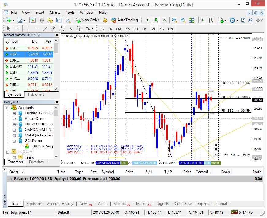 Stock feed for Scandinavian and American stock - MT4 - Trading