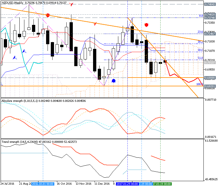 Forecast and levels for NZD