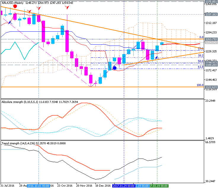 Forecast and levels for GOLD (XAU/USD)