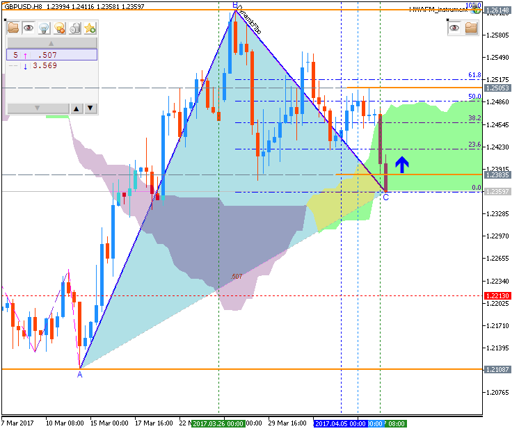 Forecast and levels for GBP - Price Chart - General - MQL5 programming forum