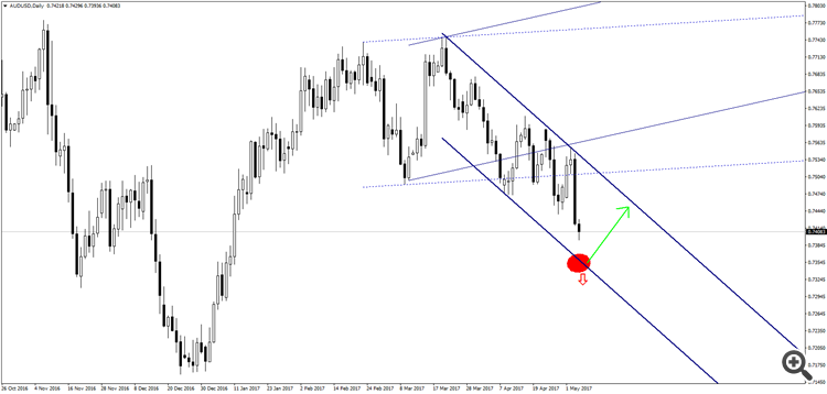 AUD/USD D1 Channel