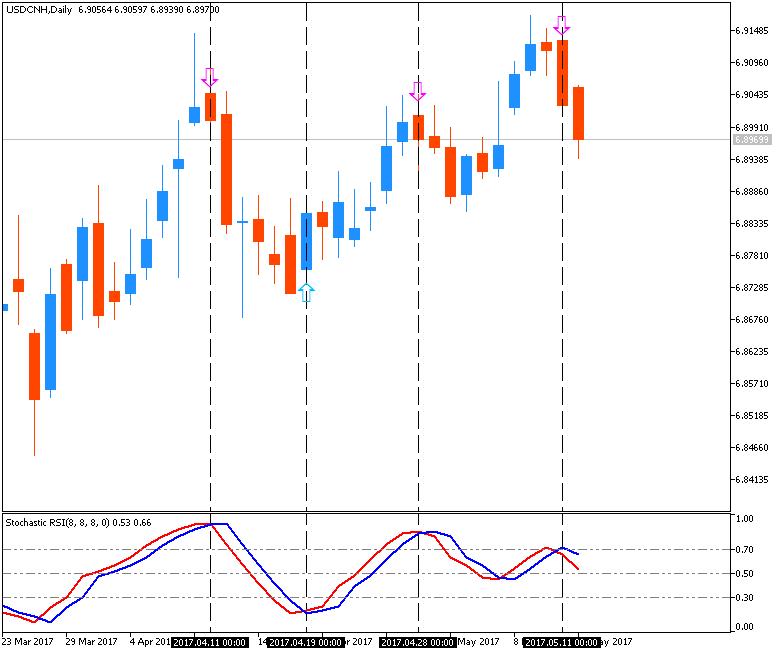 CNY trading?