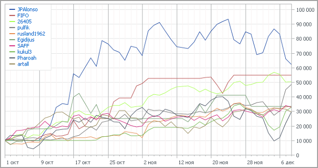 Automated Trading Championship 2012: Десятая неделя - кто же лидер?