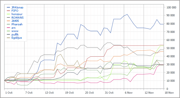 Automated Trading Championship 2012: Seventh Week - Midpoint Passed