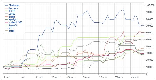 Automated Trading Championship 2012: Девятая неделя, заход на просадку