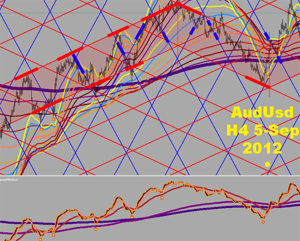 AudUsd H4 zoomed out