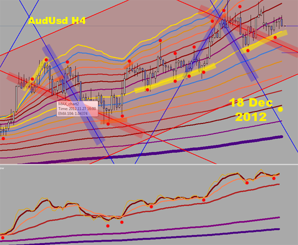 AudUsd H4 zoomed in more