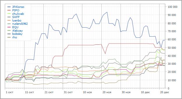 Automated Trading Championship 2012: Двенадцатая неделя - парад мультивалютников