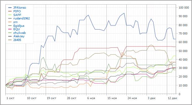 Automated Trading Championship 2012: Одиннадцатая неделя - борьба переходит в партер