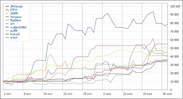 Automated Trading Championship 2012: Восьмая неделя, уровень 100K так и не взят