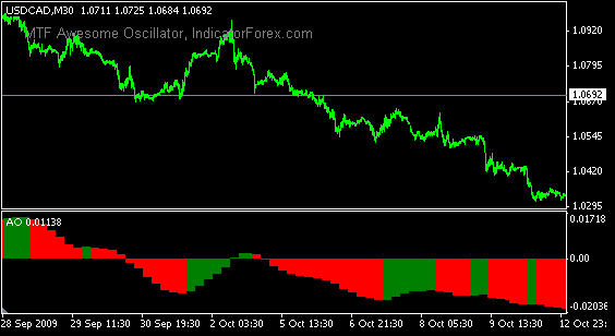 Forex awesome oscillator indicator