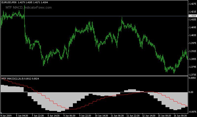 Forex indicator forum
