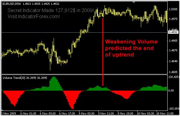 Volume индикатор на forex организация опционной торговли