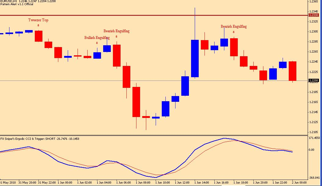 Download Candlestick Recognition Indicator For Mt4 Import Csv Into